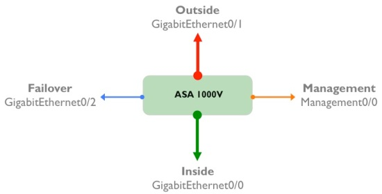 ASA1K-interfaces