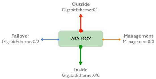 ASA1K-interfaces