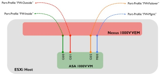 ASA1K-Port-Profiles