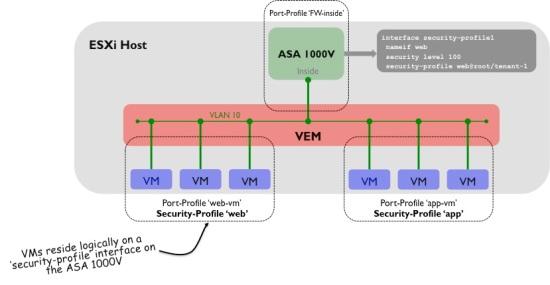 ASA1K-Security-Profiles