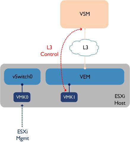 L3-VSM-VEM2