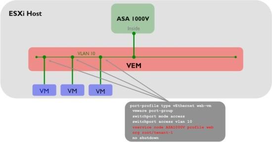 N1KV-Port-Profile