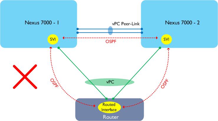L3 over vPC: Nexus 7000 vs 5000   Adam Raffe