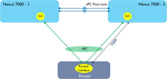 Peer-Gateway-L3-2