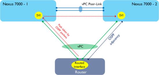 Peer-Gateway-L3-3