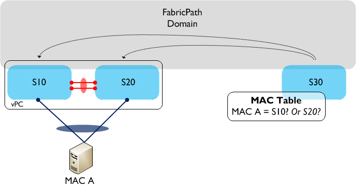 vPC and vPC+ ( Cisco Nexus ) – IT Tips for Systems and Network