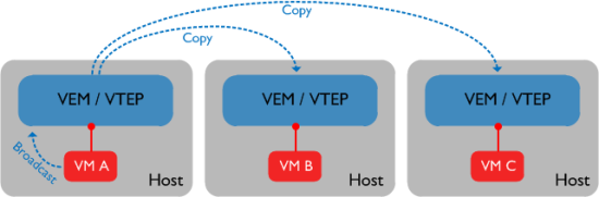Enhanced-VXLAN-1