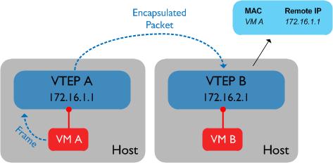 Enhanced-VXLAN-2
