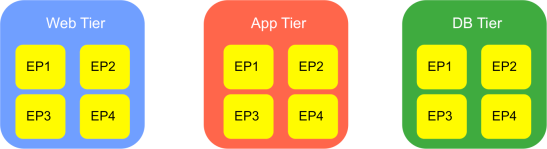 3-tiered-app