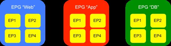 3-tiered-epg