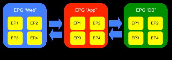 App-Profile