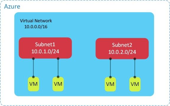 Secure-VNets1