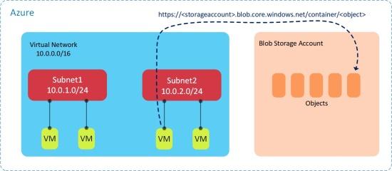 Secure-VNets2.jpg