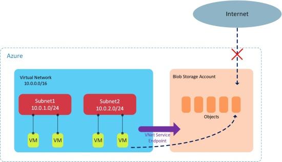 Secure-VNets6